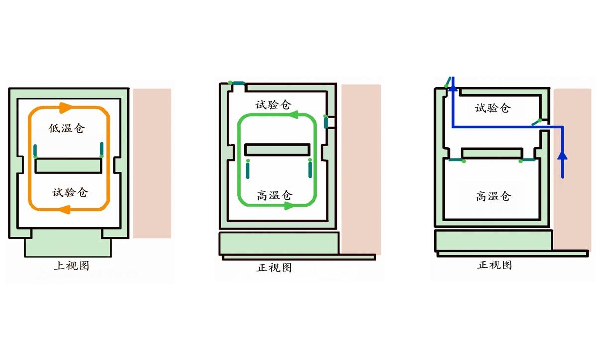 三箱冷热冲击试验箱规格参数